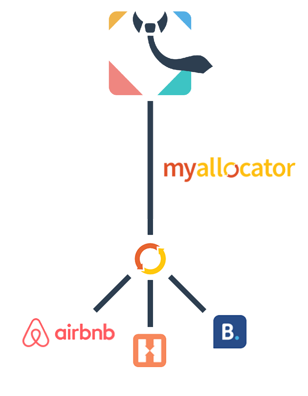 Diagram showing HostelProfessional linking to booking websites through MyAllocator